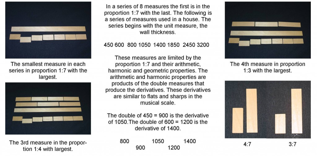 Measures C