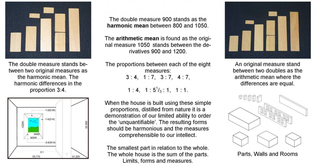 Measures D